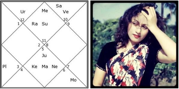 Kedar yoga vedic astrology ephemeris