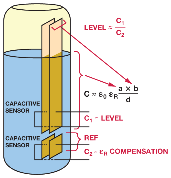 How Does Capacitance Water Level Transducer Converts