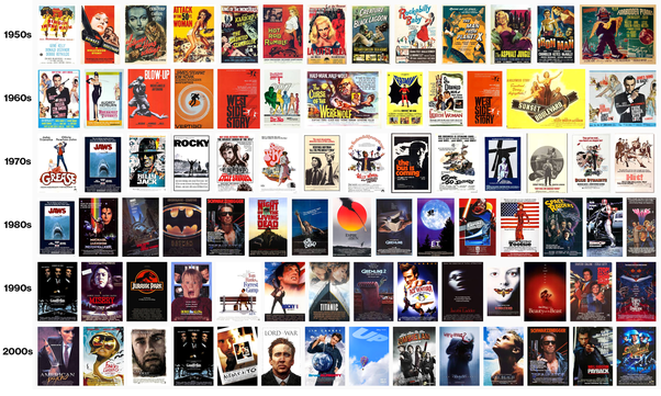 But If You Look Closely Might Notice A Transition Of Both Functionality And Style Movie Posters Over The Decades Here Are Few Observations