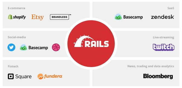 Dating site ruby op rails