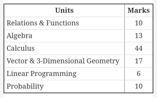 What are the most important topics in maths for the class 12