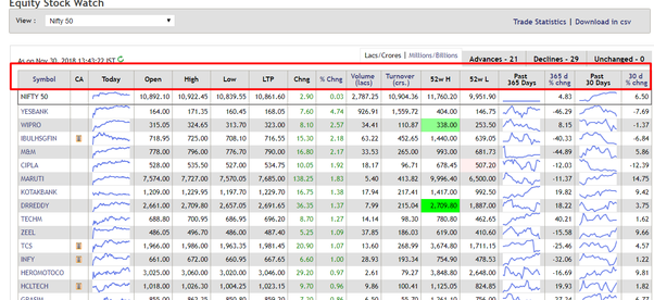 How to read the NSE Nifty table - Quora