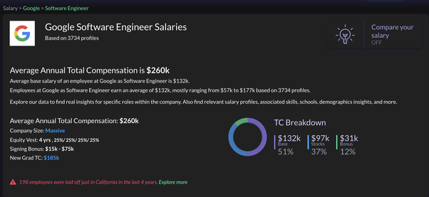How much does Google pay a new grad software engineer? - Quora