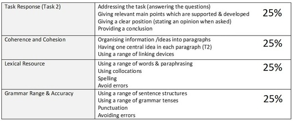 What are the some tips for IELTS writing task 2? - Quora