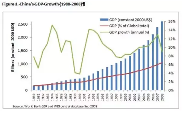 """economy in china essay Overwhelmingly, china is in rapid economic growth its """"tiger economy"""" went berserk considerably, having one-fifth of the world's population, or doubled the united states, europe, japan and other high earning nations (perkins 1."""
