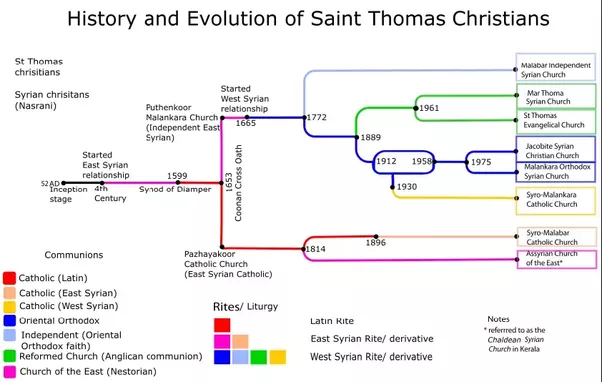 Why are there so many christians in kerala quora the above picture shows the one line graph of the kerala christianity since ad 55 the got derived to different groups and split in to different communions sciox Image collections