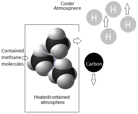 How is climate change causing methane to be released into