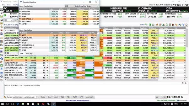 Binary options betting trading strategies