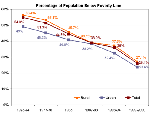 Why Is Literacy Rate Of India Approx Is Very Low Even The - Which country has the highest poverty rate