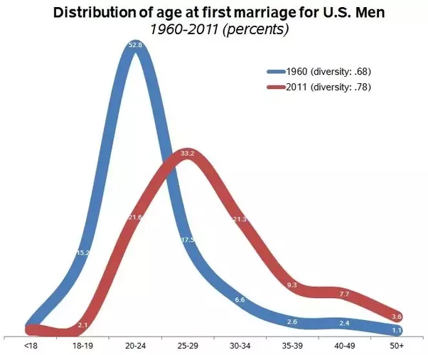 What age do men think marriage?