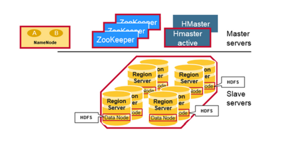 What is hbase? - Quora