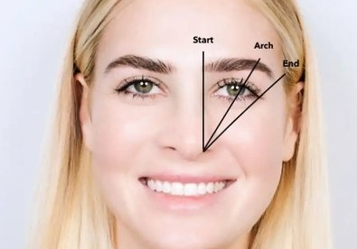 90e673fafc5 They are to gently frame your eyes adding to the shape. Shaping your brow  to arch over the outer corner of the eye is the best look because it's  natural.