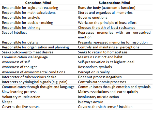 What is the use of subconscious mind? What can we achieve