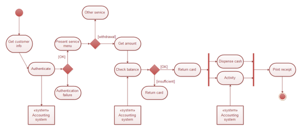 What Is The Difference Between A Uml Use Case Diagram And An Activity Diagram Quora