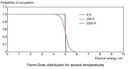 How Does A Fermi Level Depend On Temperature Quora