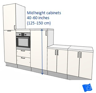 What kitchen dimensions are needed for a cabinet ...