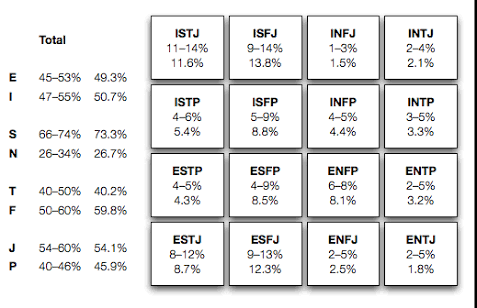 What percentage of people are intj