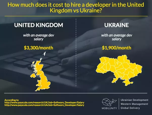 What Is The Average Salary For A Web Developer In The Uk