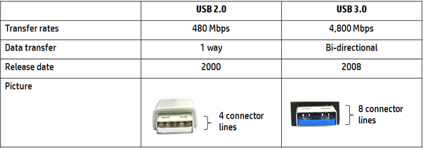 How To Tell The Difference Between Usb 2 0 And Usb 3 0