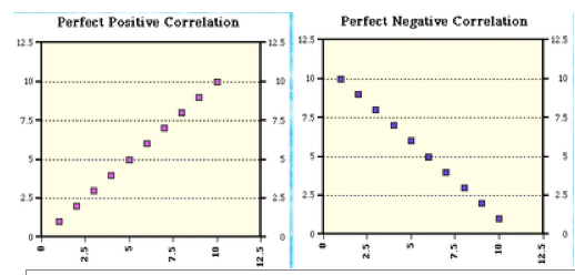 Correlation examples psychology image collections example of.
