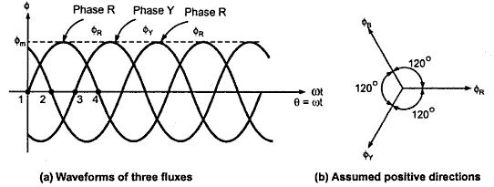 drawing of rotating magnetic field in 3 phase induction