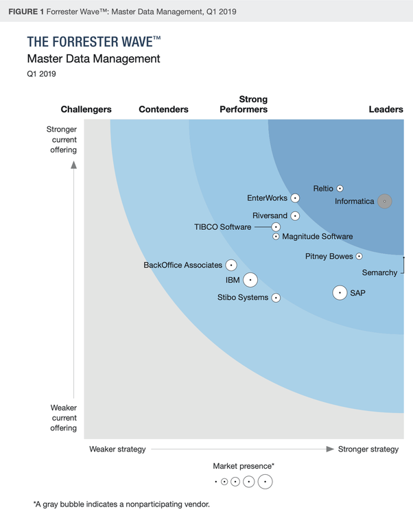 What is the best master data management software? Which one