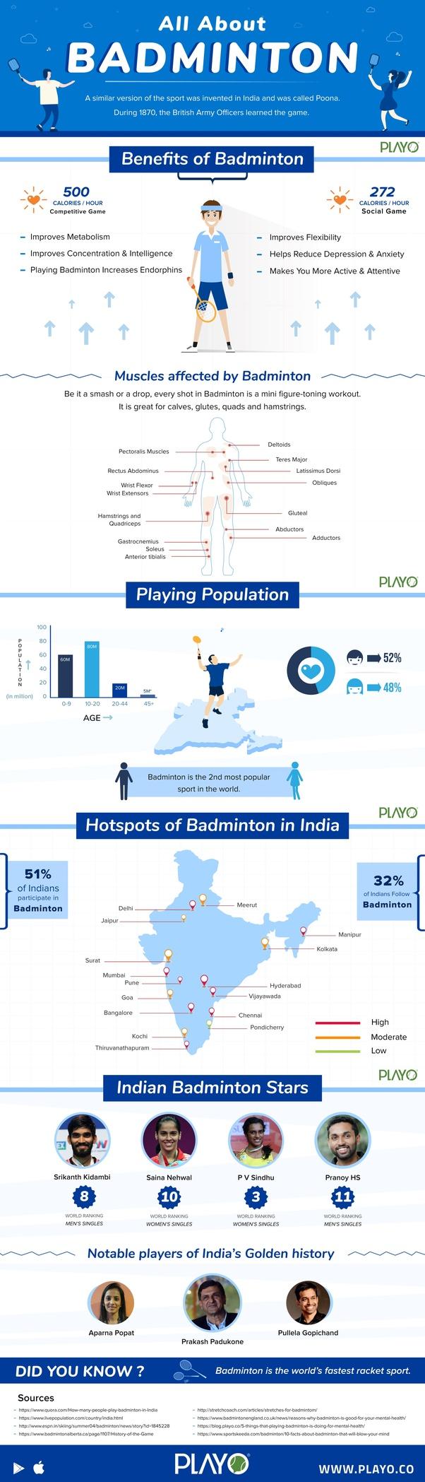 Who Invented Badminton Quora