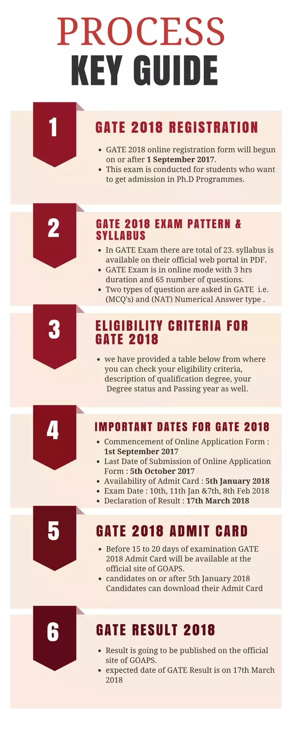 How Should I Start My Preparation For Gate 2018 Quora Electrical And Mechanical Classes Will Help Prepare Read Full Check Out The Image Below Complete Information