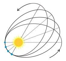 Resultado de imagem para perihelion mercury images