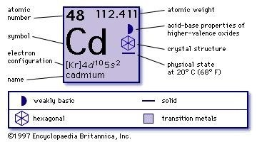 What are all the elements named after in the periodic table quora cadmium cd 48 named after the latin and greek word for calamine which is cadmia urtaz Choice Image