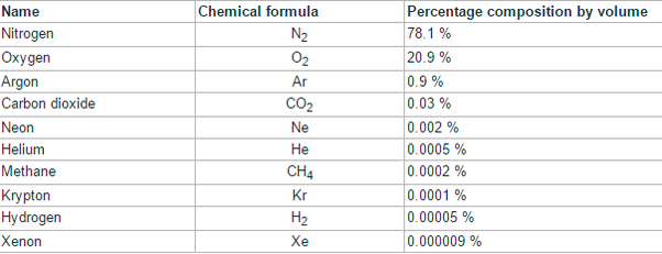 What Is The Chemical Formula Of Air Quora