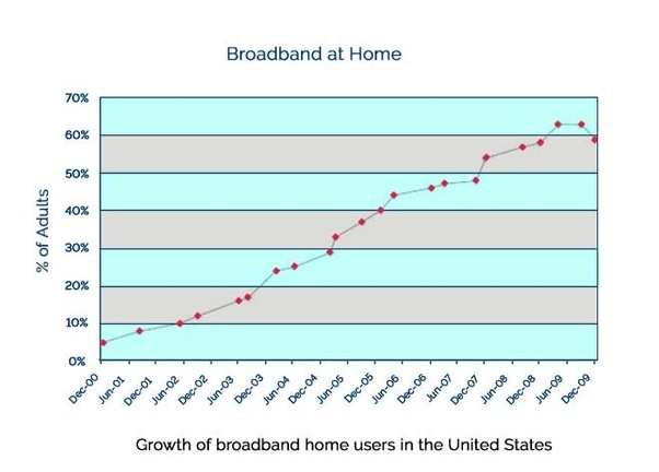 Hope, broadband penetration by state
