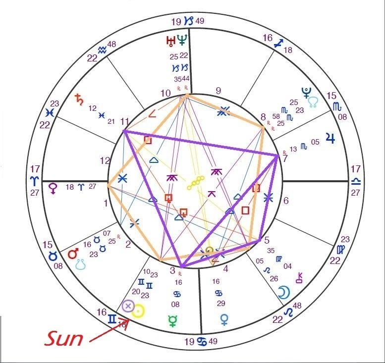 What does a 'Scorpio Undercurrent' mean in a natal chart