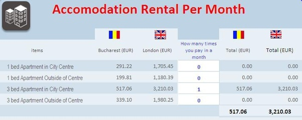 Accommodation Will Be Your Most Expensive Monthly Budget. Below Is A Rental  Rates Comparison Table From World Cost Of Living Spreadsheet (crowdsourced  Data)