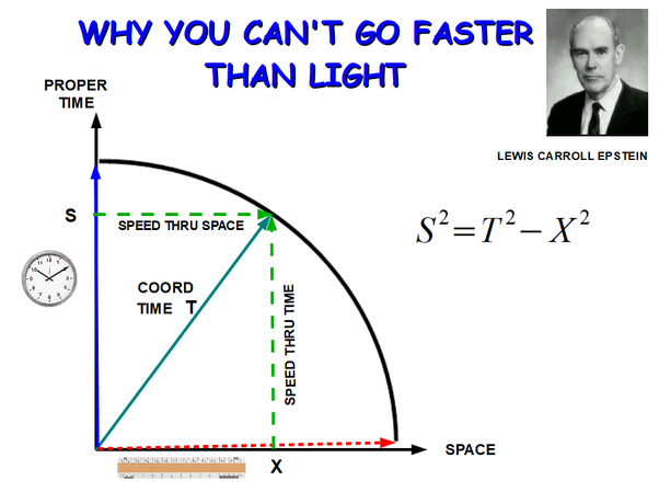 What Limits The Speed Of Light Is It Not The Aether That