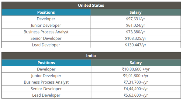 How many people earn by robotic process automation? - Quora