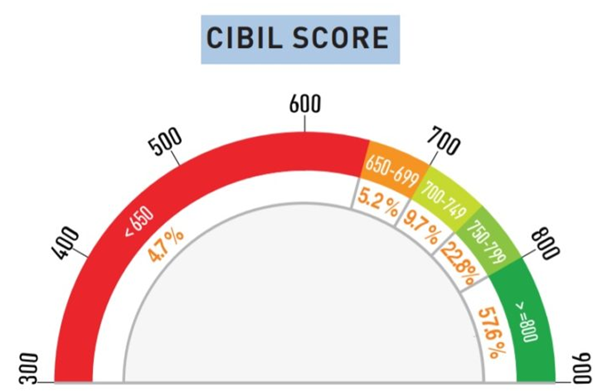 Personal Loans 600 Credit Score >> I Have Low Cibil Score 600 To 650 I Need Credit Card Which Bank