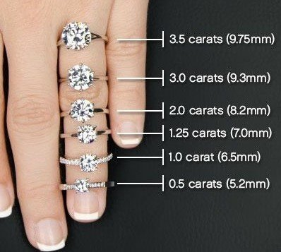 How big is 2 carat diamond ring roughly Quora