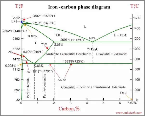 Why is the carbon percentage of the iron carbon equilibrium diagram this is due to the fact that maximum solubity of carbon in iron is 667 as it forms iron carbide fe3c form ccuart Choice Image