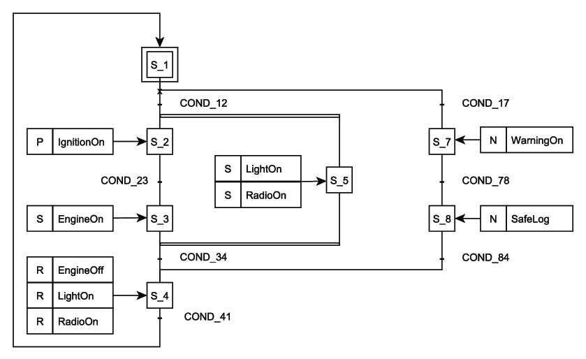 Which programming languages are used to program PLC in