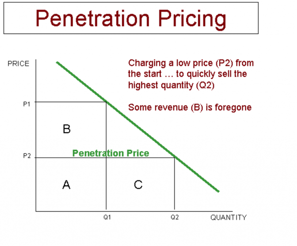 market skimming and market penetration pricing strategies