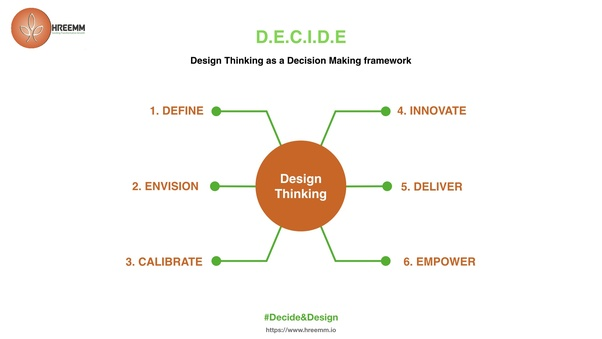 how to master in design thinking being a novice - quora