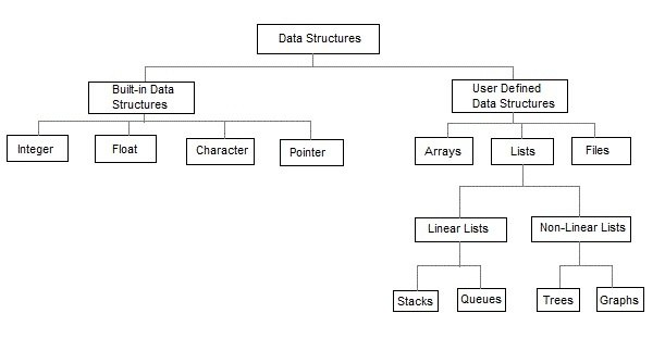 Data Structures Algorithms And Applications In Java Pdf