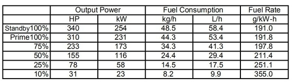 How much does one litre of diesel generates electricity units in