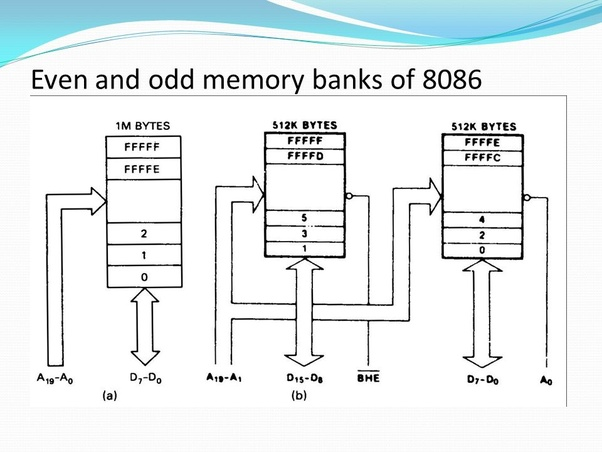 How Are Even And Odd Addressed Bytes Accessed In 8086 Memory Address