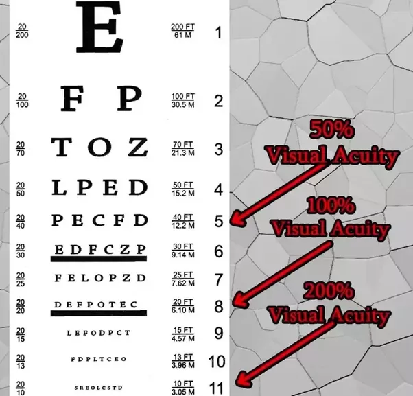 What is the difference between a 66 69 etc eye vision quora and also occasionally eye sharpness is expressed as a percentage look at the photo below and make out solutioingenieria Gallery