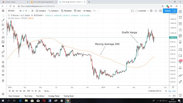 cara baca grafik kereskedési bitcoin