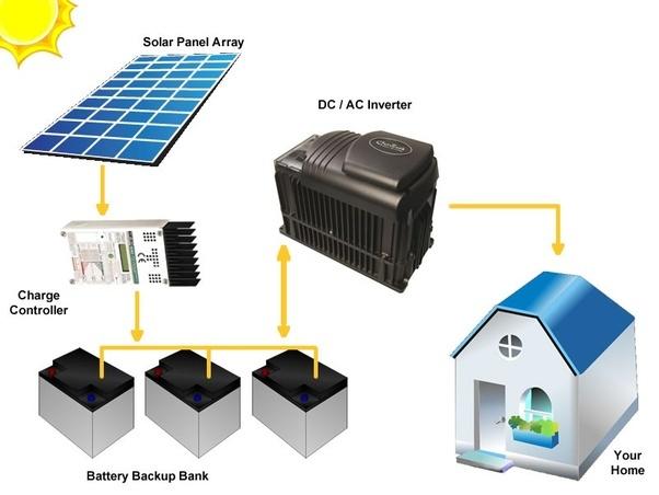 Kết quả hình ảnh cho solar panel off grid