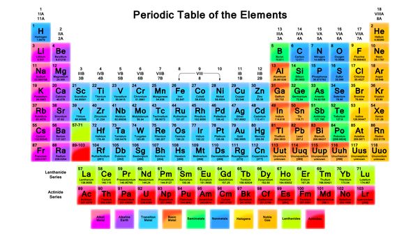 How Many Protons Neutrons And Electrons Does Neon Have Quora