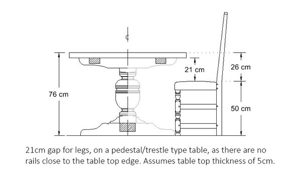 In The Diagram Above, You Can Obviously Observe That The Connection Between  A (genuinely) Typical Chair Seat Height And A (genuinely) Ordinary Table  Height, ...